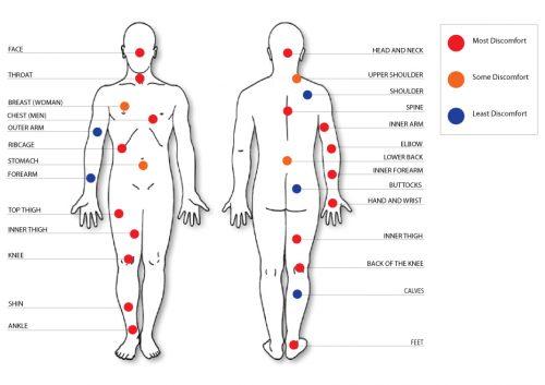 En cuáles zonas duelen más los tatuajes